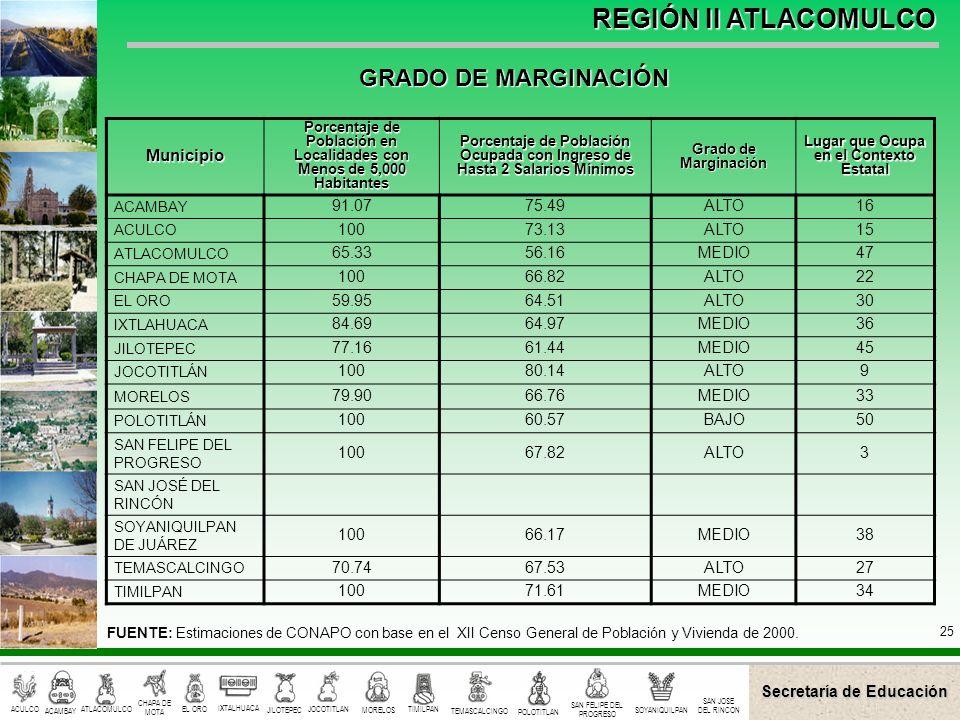 GRADO DE MARGINACIÓN Municipio 91.07 75.49 ALTO 16 100 73.13 15 65.33