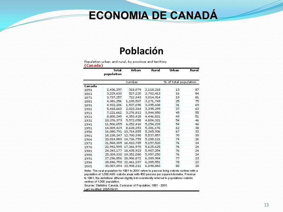 ECONOMIA DE CANADÁ Población
