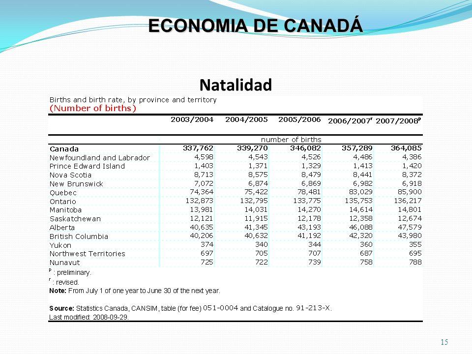 ECONOMIA DE CANADÁ Natalidad