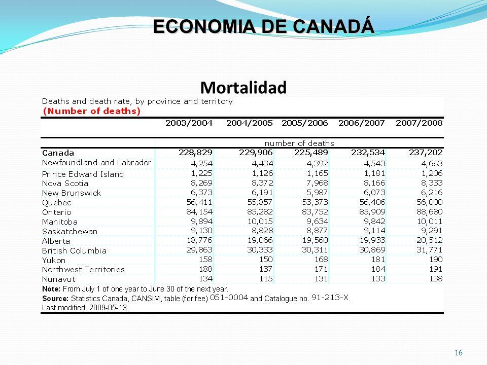 ECONOMIA DE CANADÁ Mortalidad