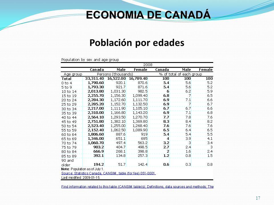 ECONOMIA DE CANADÁ Población por edades