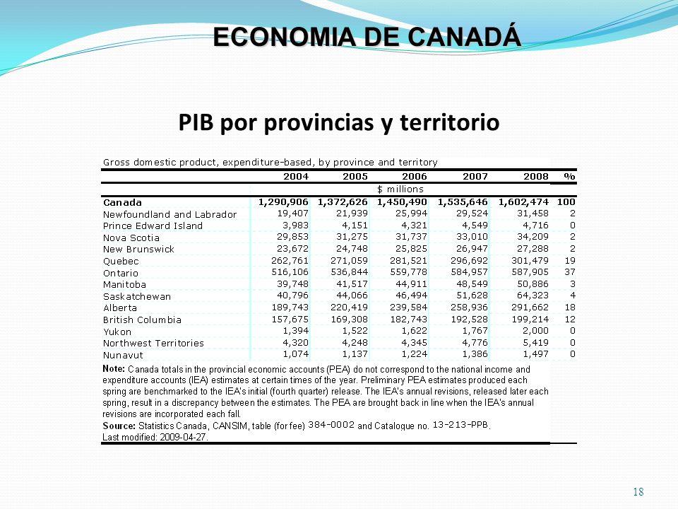 PIB por provincias y territorio