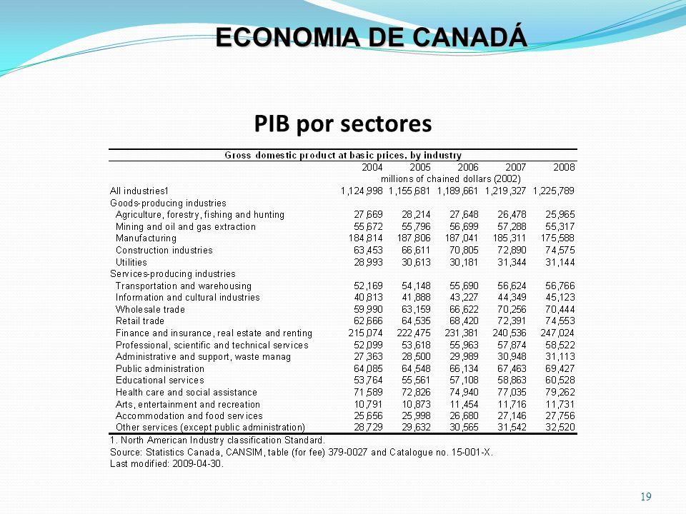ECONOMIA DE CANADÁ PIB por sectores