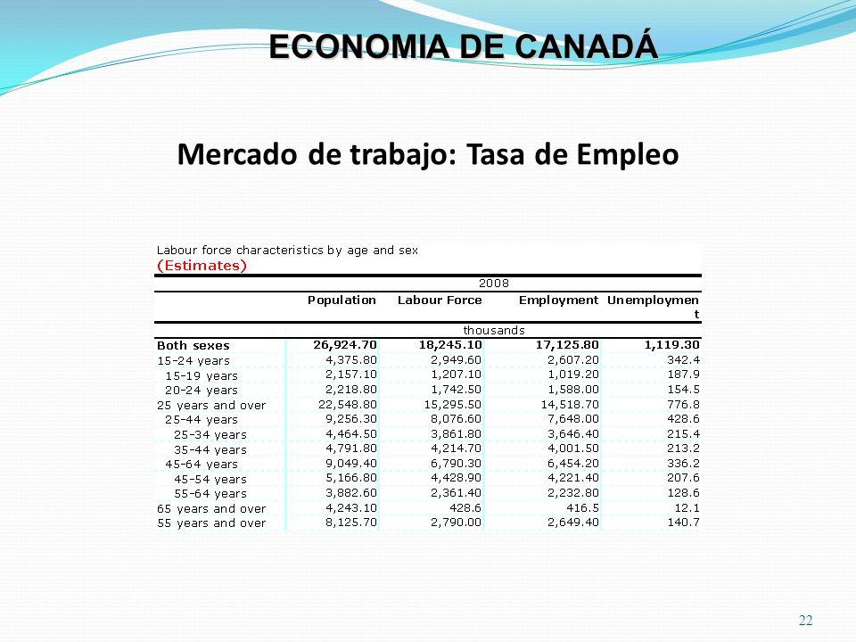 Mercado de trabajo: Tasa de Empleo