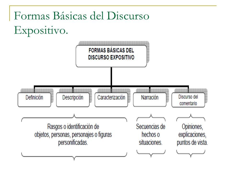 Formas Básicas del Discurso Expositivo.