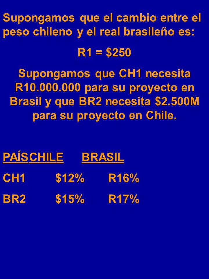 Supongamos que el cambio entre el peso chileno y el real brasileño es: