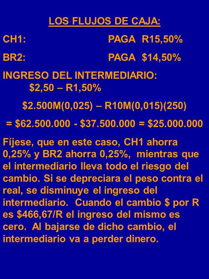 LOS FLUJOS DE CAJA: CH1: PAGA R15,50% BR2: PAGA $14,50% INGRESO DEL INTERMEDIARIO: $2,50 – R1,50%