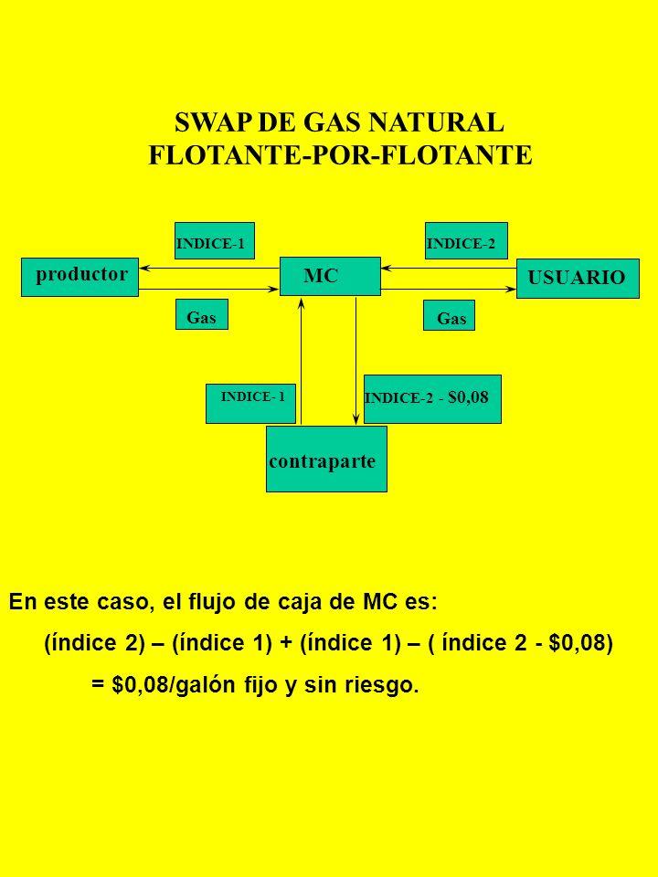 SWAP DE GAS NATURAL FLOTANTE-POR-FLOTANTE
