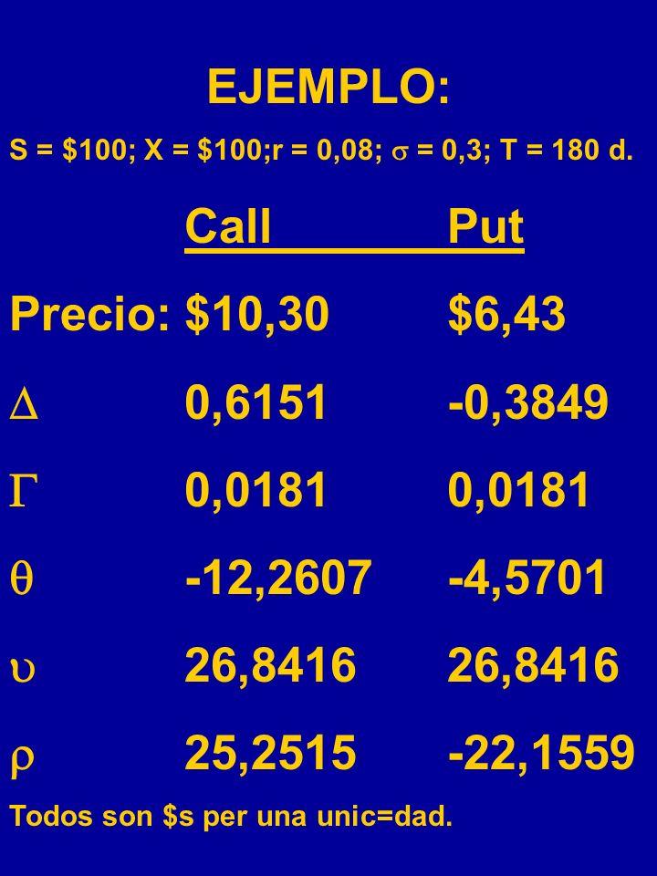 EJEMPLO: Call Put Precio: $10,30 $6,43  0,6151 -0,3849