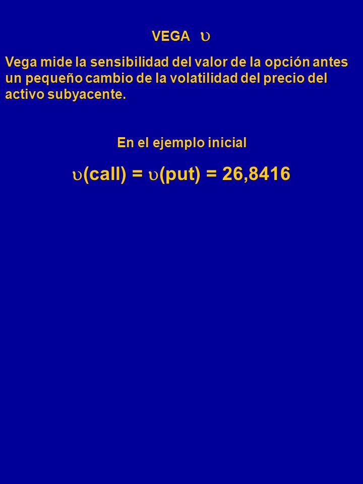 (call) = (put) = 26,8416 VEGA 