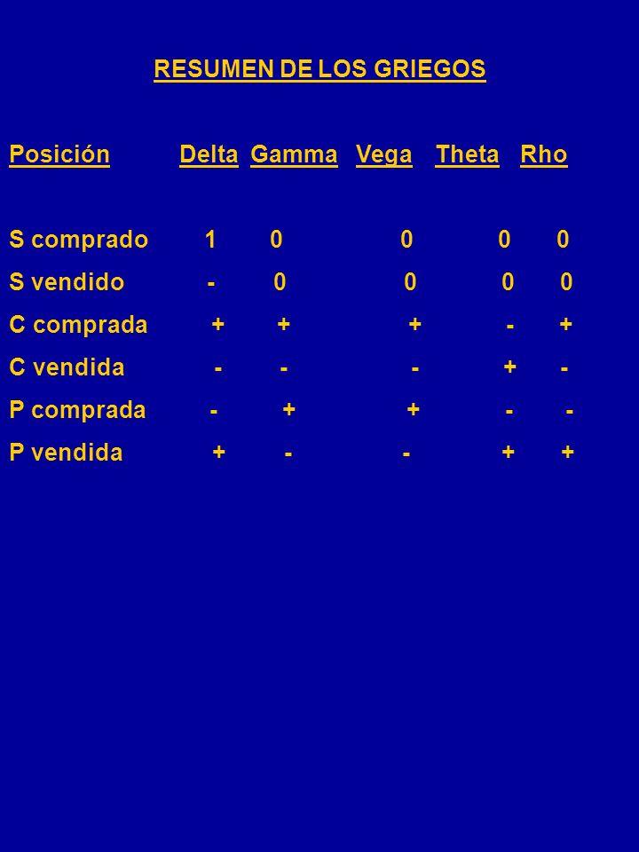 RESUMEN DE LOS GRIEGOS Posición Delta Gamma Vega Theta Rho. S comprado 1 0 0 0 0.