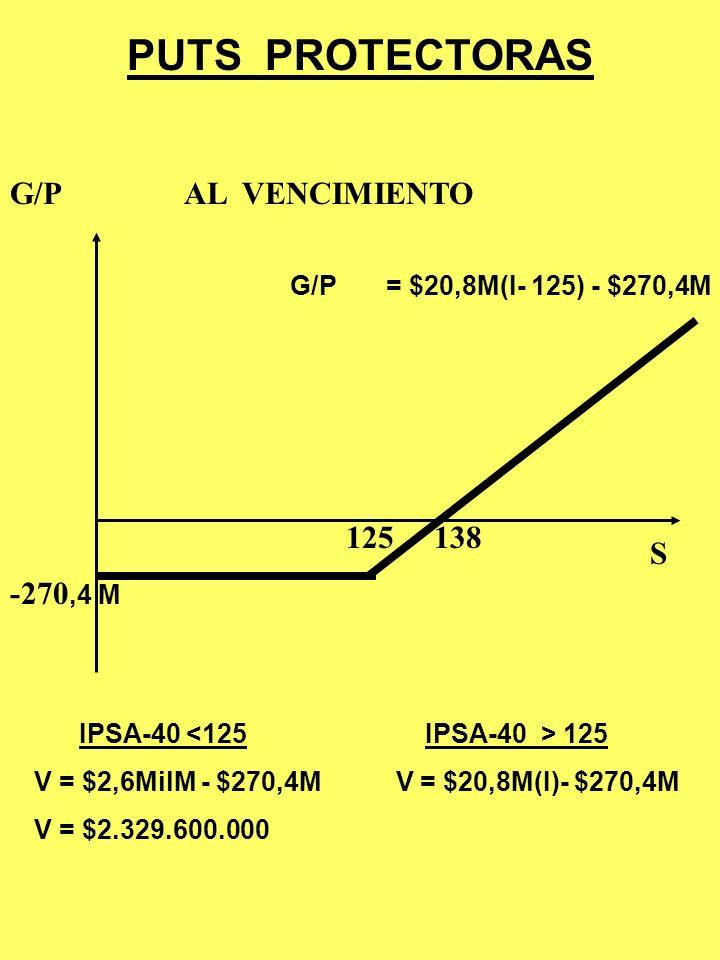 PUTS PROTECTORAS G/P AL VENCIMIENTO 125 138 S -270,4 M