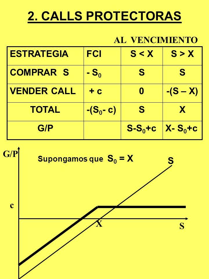 2. CALLS PROTECTORAS AL VENCIMIENTO X- S0+c S-S0+c G/P X S -(S0- c)