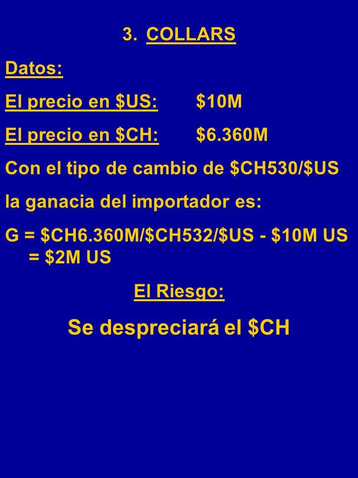 Se despreciará el $CH COLLARS Datos: El precio en $US: $10M