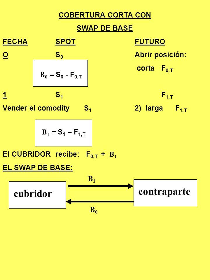contraparte cubridor COBERTURA CORTA CON SWAP DE BASE