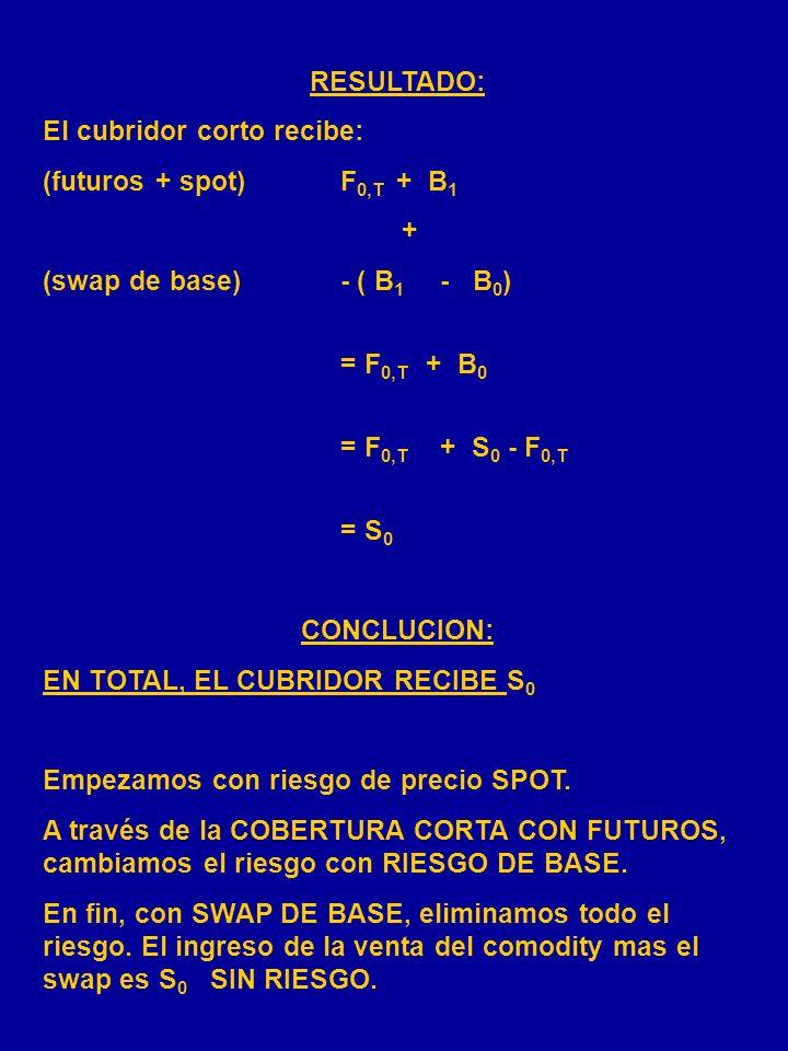 RESULTADO: El cubridor corto recibe: (futuros + spot) F0,T + B1. + (swap de base) - ( B1 - B0)