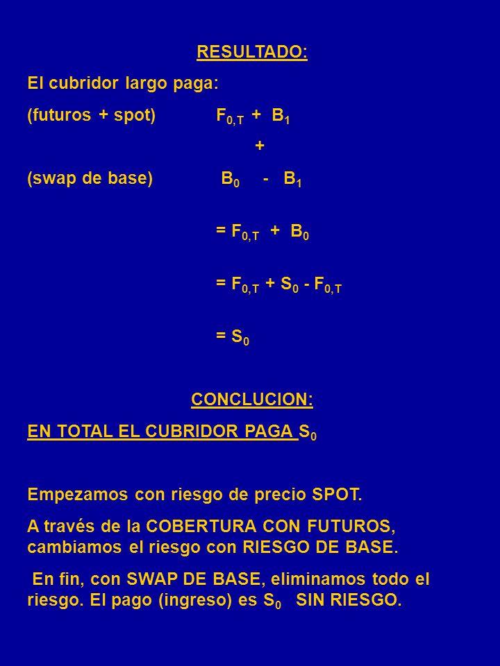 RESULTADO: El cubridor largo paga: (futuros + spot) F0,T + B1. + (swap de base) B0 - B1.
