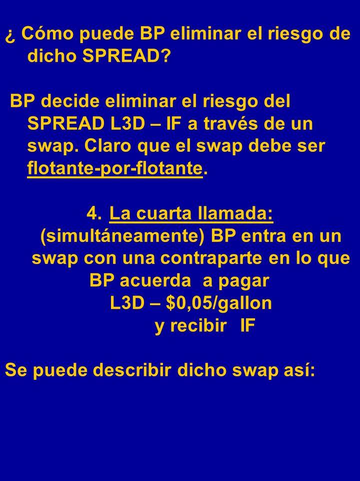 ¿ Cómo puede BP eliminar el riesgo de dicho SPREAD