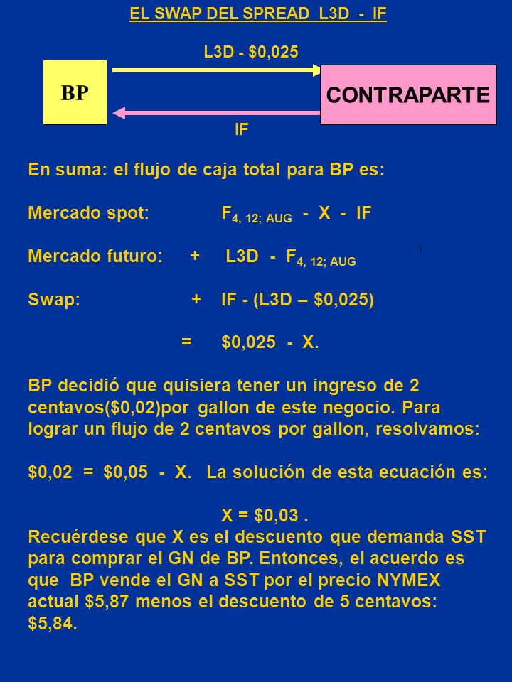 EL SWAP DEL SPREAD L3D - IF