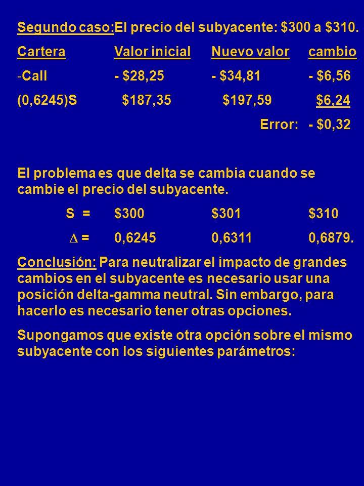 Segundo caso: El precio del subyacente: $300 a $310.