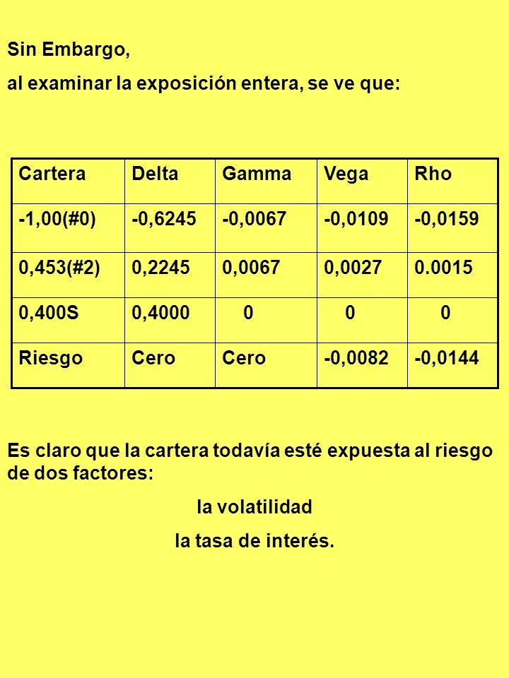 Sin Embargo, al examinar la exposición entera, se ve que: -0,0144. -0,0082. Cero. Riesgo. 0,4000.