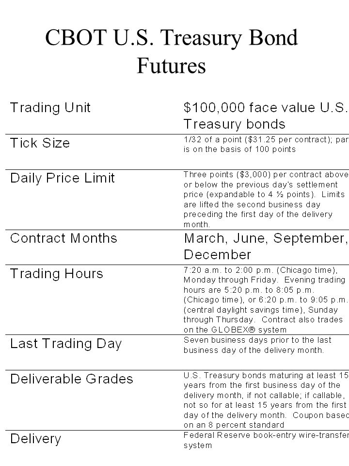 CBOT U.S. Treasury Bond Futures