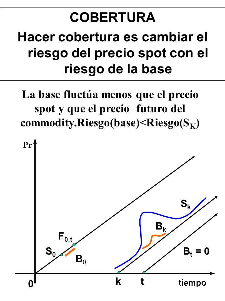 COBERTURA Hacer cobertura es cambiar el riesgo del precio spot con el riesgo de la base.