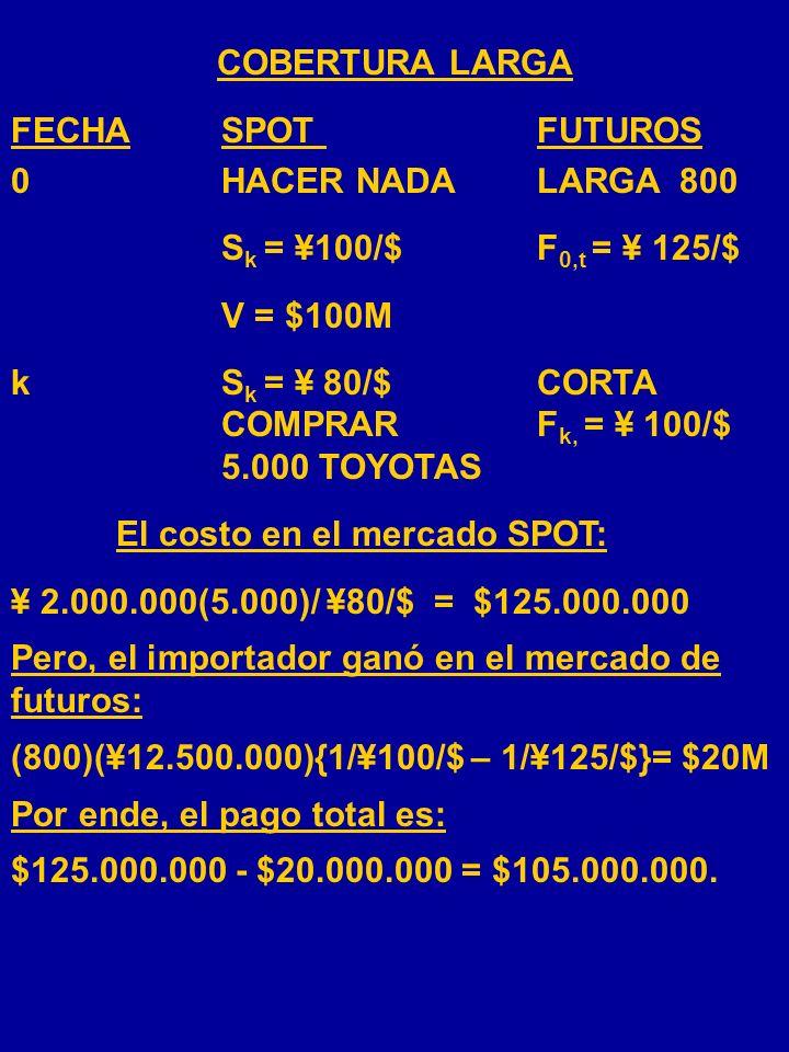 COBERTURA LARGA FECHA SPOT FUTUROS. 0 HACER NADA LARGA 800. Sk = ¥100/$ F0,t = ¥ 125/$ V = $100M.