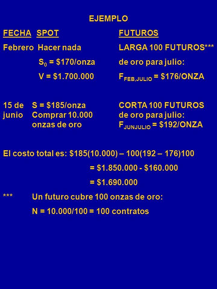 EJEMPLO FECHA SPOT FUTUROS. Febrero Hacer nada LARGA 100 FUTUROS*** S0 = $170/onza de oro para julio: