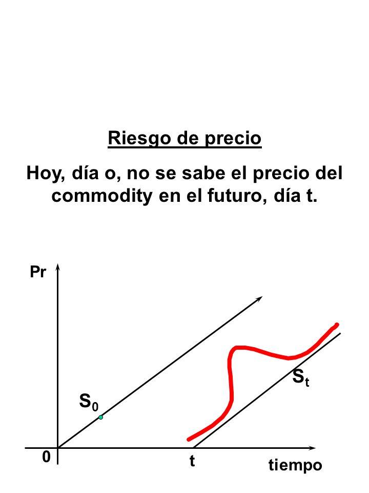 Hoy, día o, no se sabe el precio del commodity en el futuro, día t.