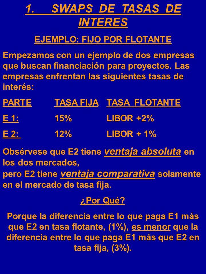 1. SWAPS DE TASAS DE INTERES EJEMPLO: FIJO POR FLOTANTE