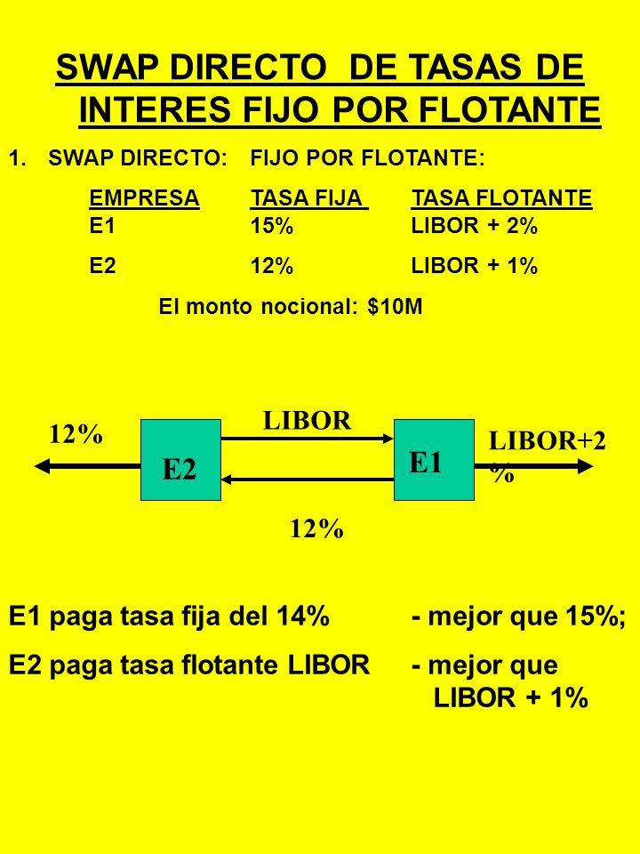 SWAP DIRECTO DE TASAS DE INTERES FIJO POR FLOTANTE