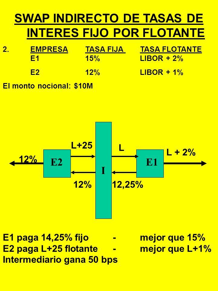 SWAP INDIRECTO DE TASAS DE INTERES FIJO POR FLOTANTE