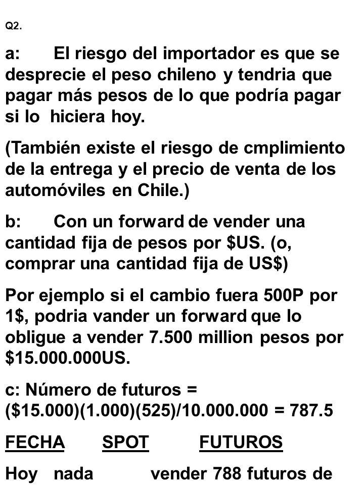 c: Número de futuros = ($15.000)(1.000)(525)/10.000.000 = 787.5