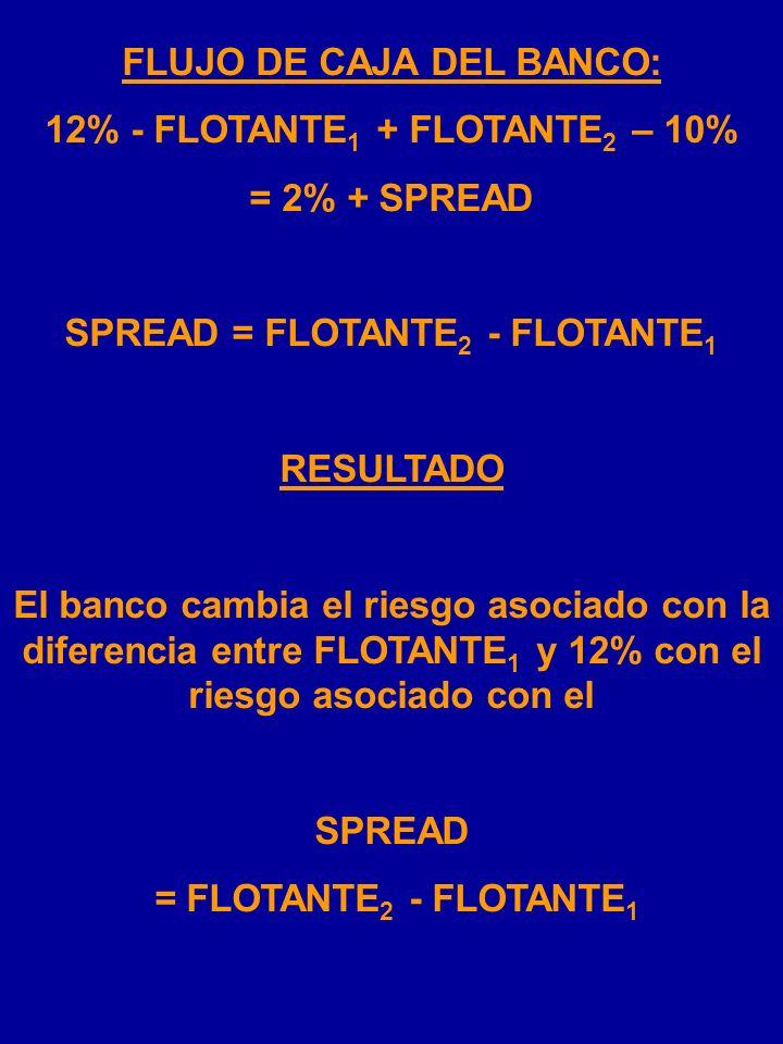 FLUJO DE CAJA DEL BANCO: 12% - FLOTANTE1 + FLOTANTE2 – 10%