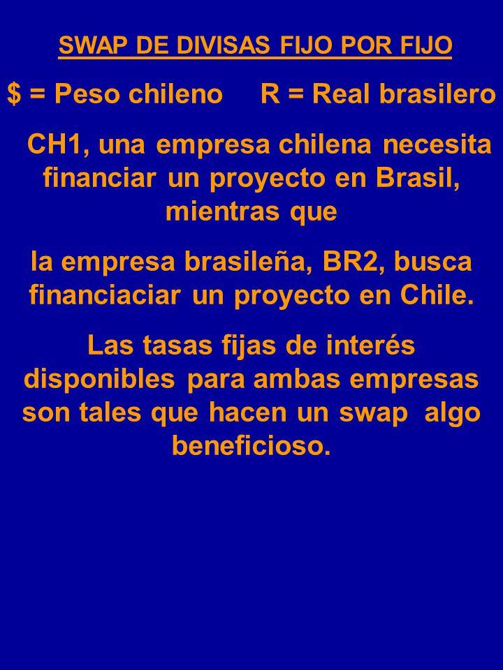 $ = Peso chileno R = Real brasilero