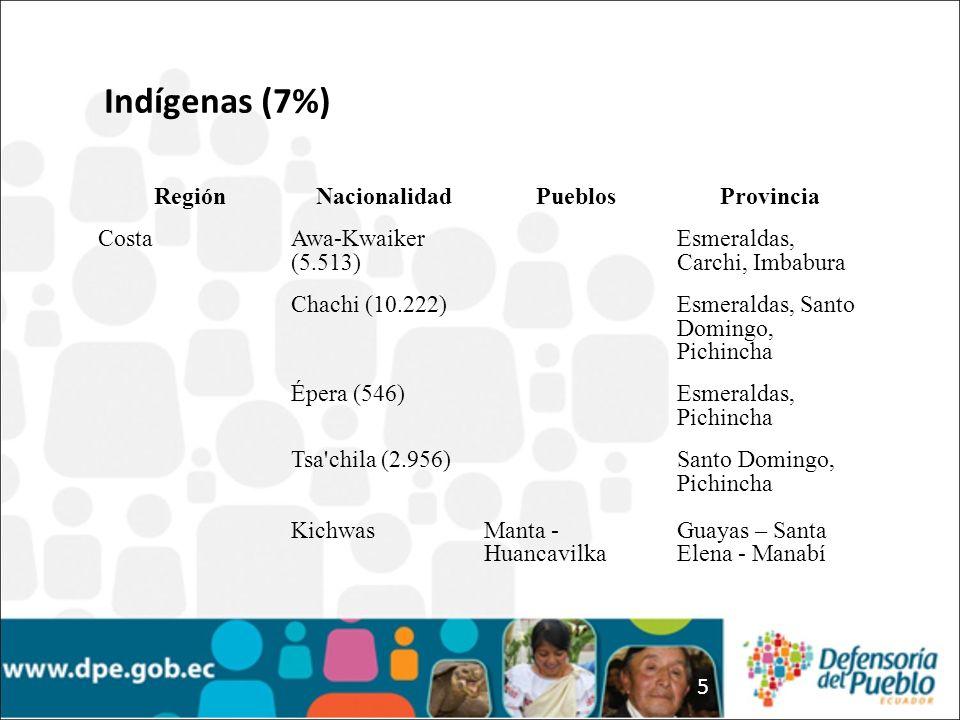 Indígenas (7%) Región Nacionalidad Pueblos Provincia Costa