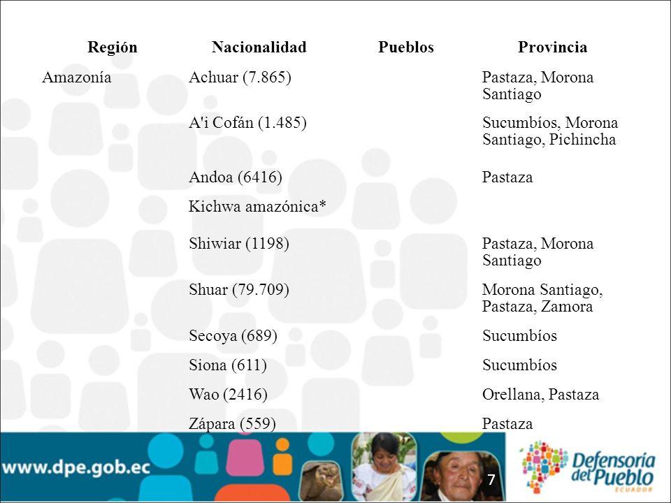 Región Nacionalidad. Pueblos. Provincia. Amazonía. Achuar (7.865) Pastaza, Morona Santiago. A i Cofán (1.485)