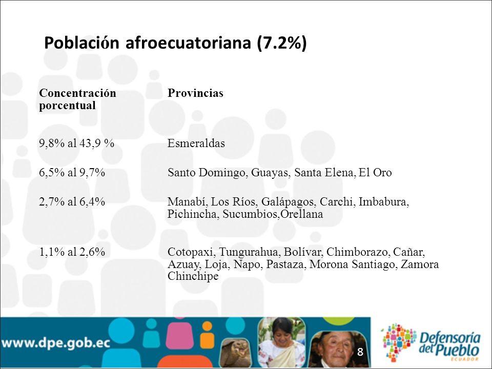 Población afroecuatoriana (7.2%)