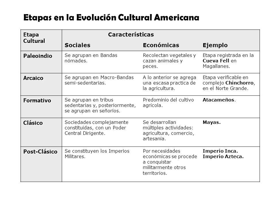Etapas en la Evolución Cultural Americana