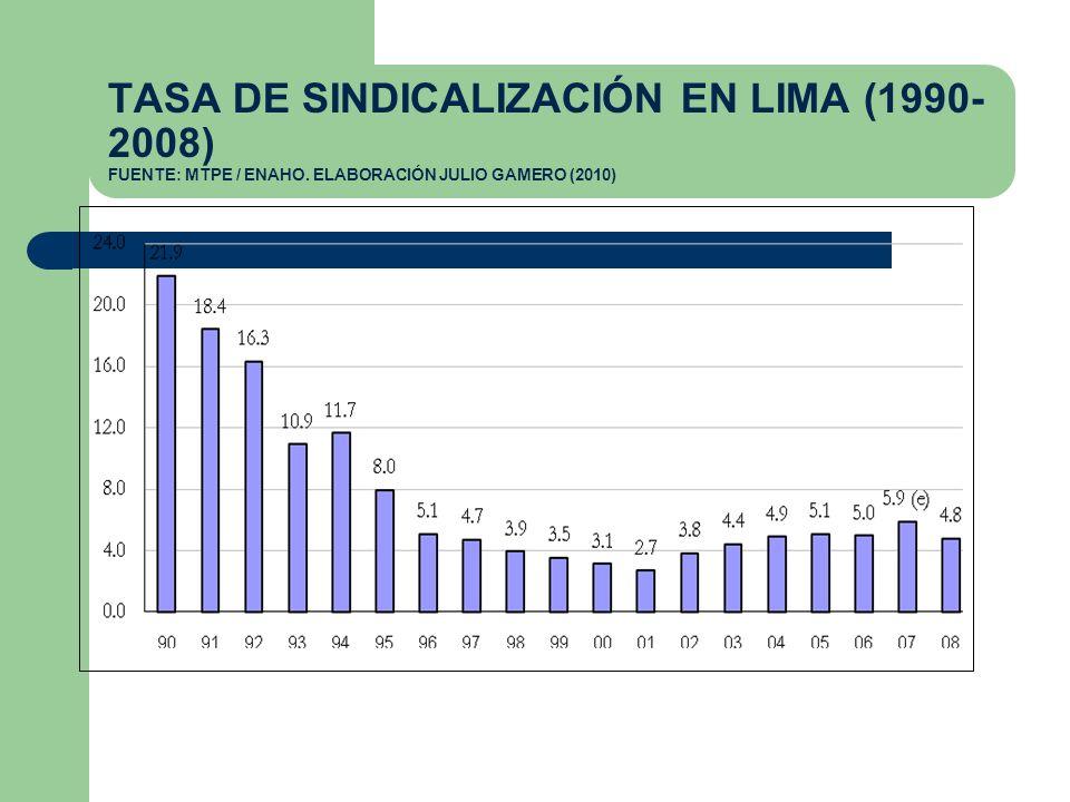 TASA DE SINDICALIZACIÓN EN LIMA (1990-2008) FUENTE: MTPE / ENAHO