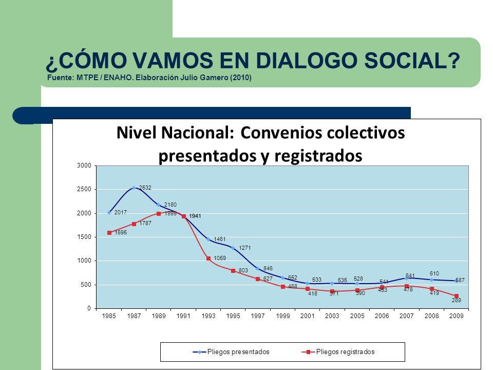 ¿CÓMO VAMOS EN DIALOGO SOCIAL. Fuente: MTPE / ENAHO