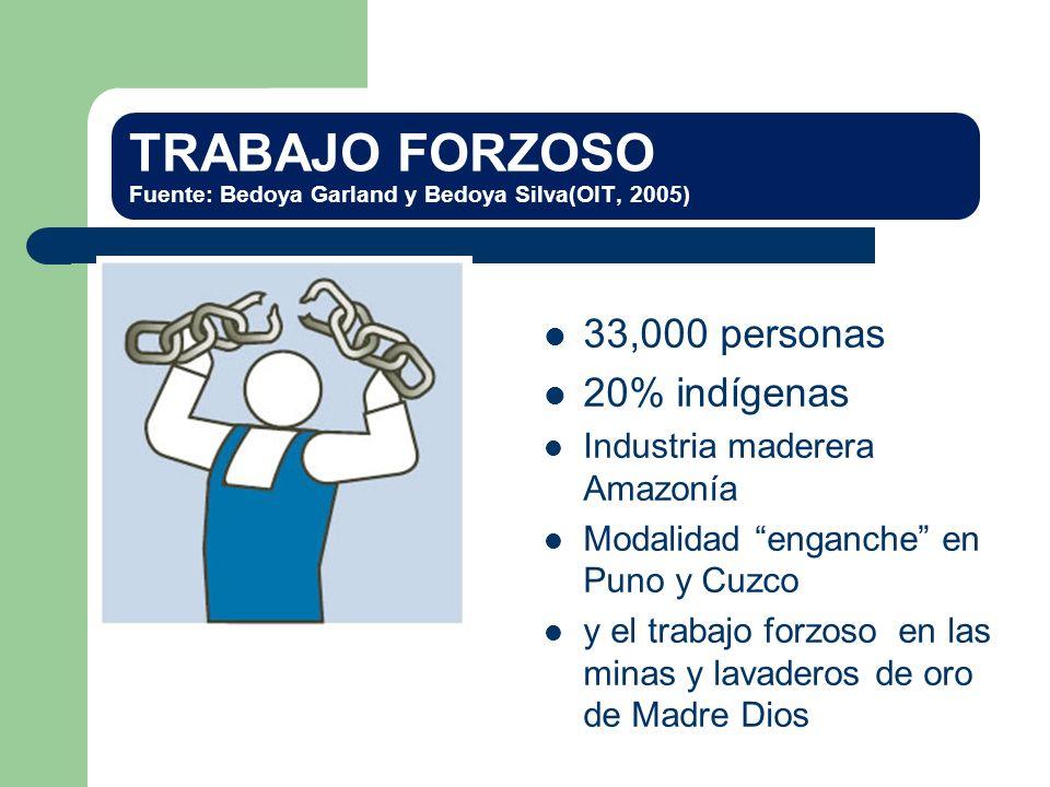 TRABAJO FORZOSO Fuente: Bedoya Garland y Bedoya Silva(OIT, 2005)