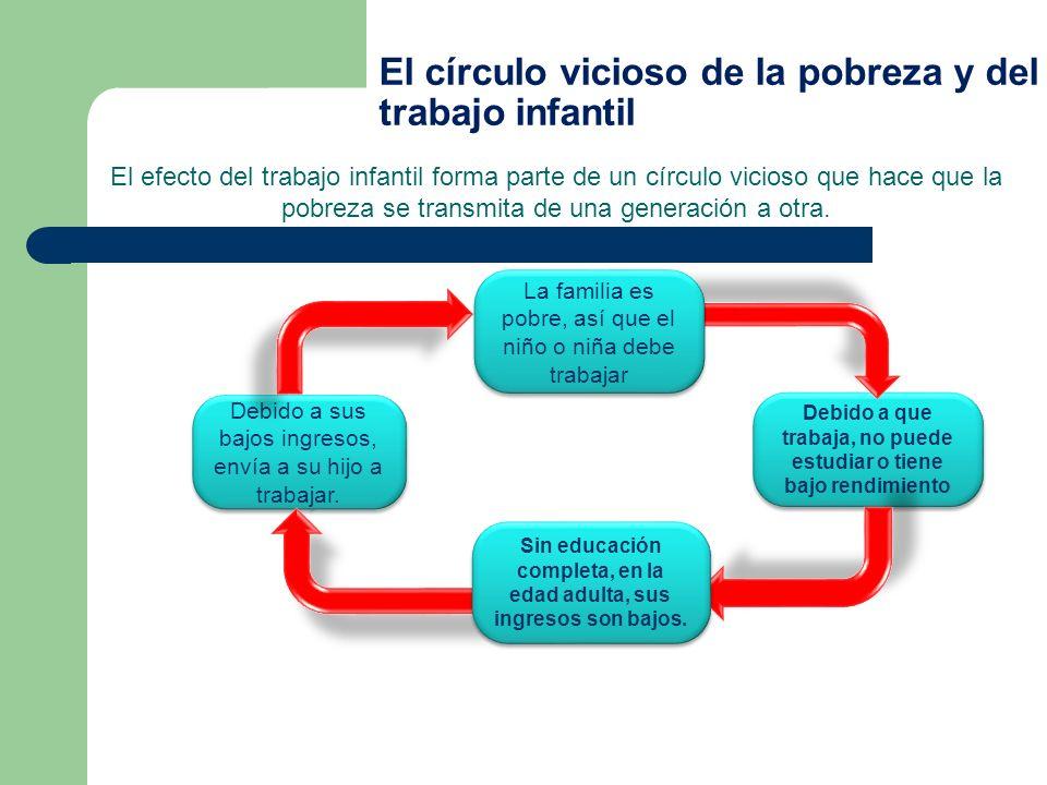 El círculo vicioso de la pobreza y del trabajo infantil