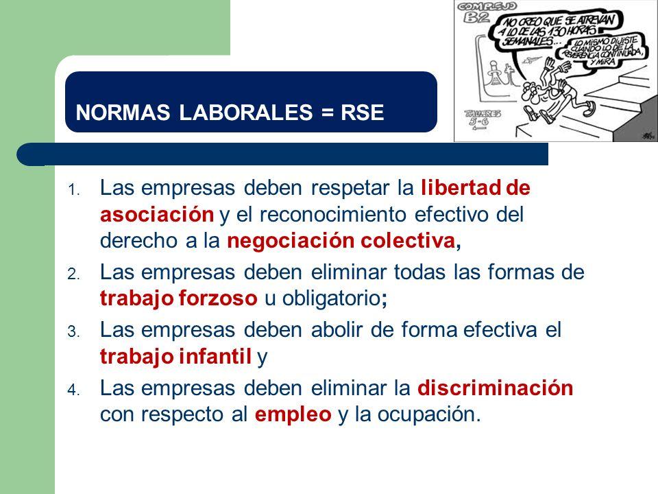 NORMAS LABORALES = RSE Las empresas deben respetar la libertad de asociación y el reconocimiento efectivo del derecho a la negociación colectiva,