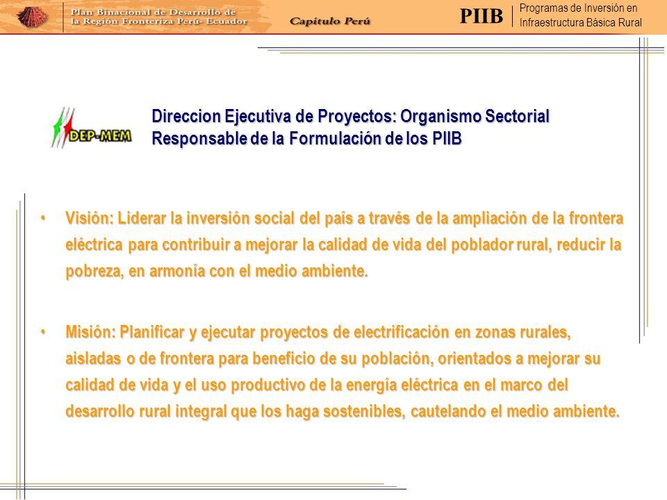 PIIB Programas de Inversión en. Infraestructura Básica Rural.
