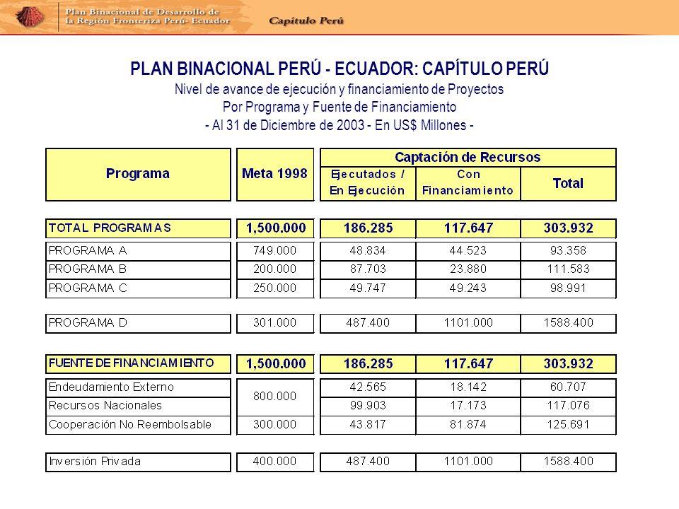 PLAN BINACIONAL PERÚ - ECUADOR: CAPÍTULO PERÚ