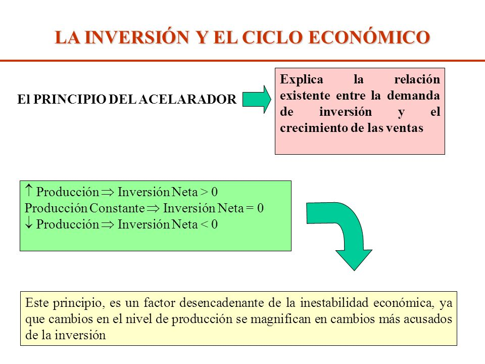 LA DEMANDA DE CONSUMO E INVERSION