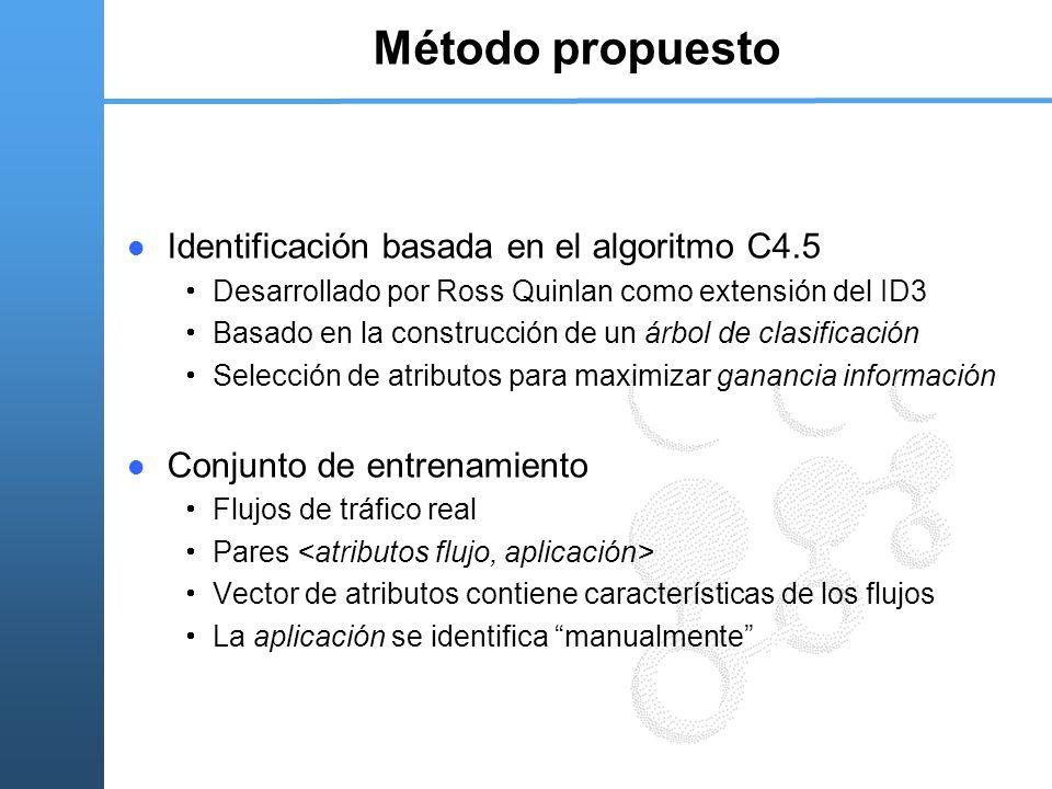 Método propuesto Identificación basada en el algoritmo C4.5