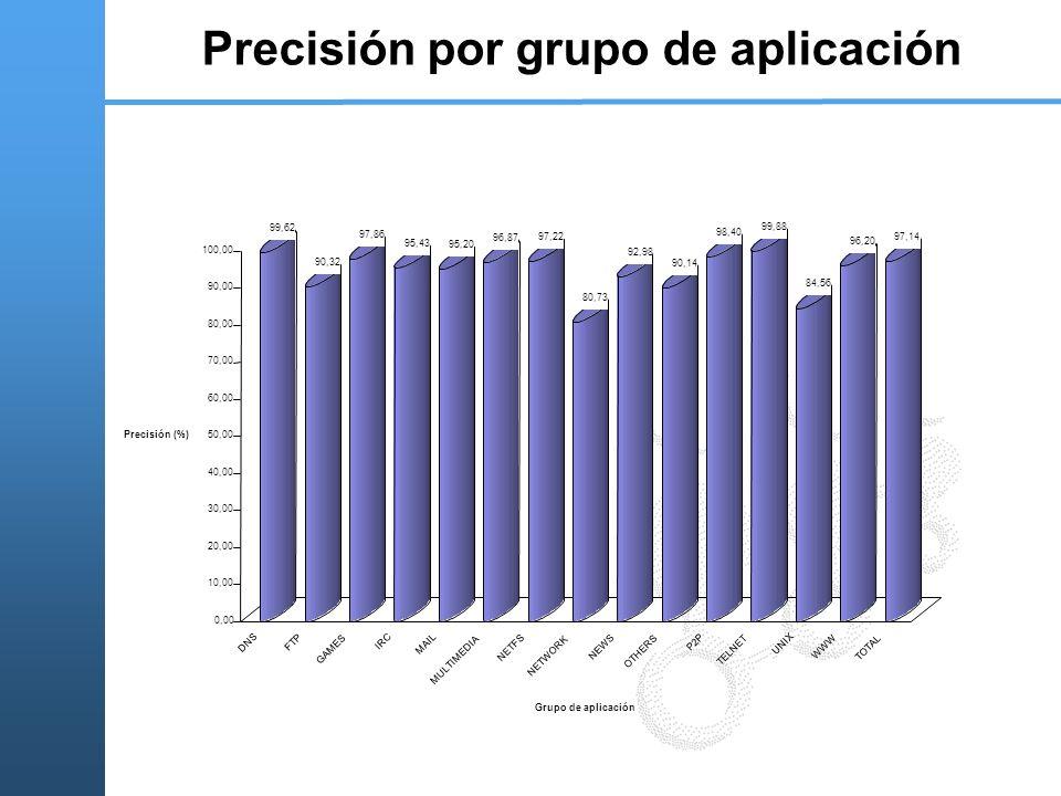 Precisión por grupo de aplicación